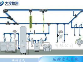 压缩空气系统检测工具